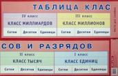 Таблица классов и разрядов. Наглядное пособие для начальной школы. Гриф МО РФ