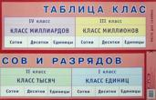 Плакат. Таблица классов и разрядов д/нач. школы