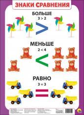 Плакат. Знаки сравнения